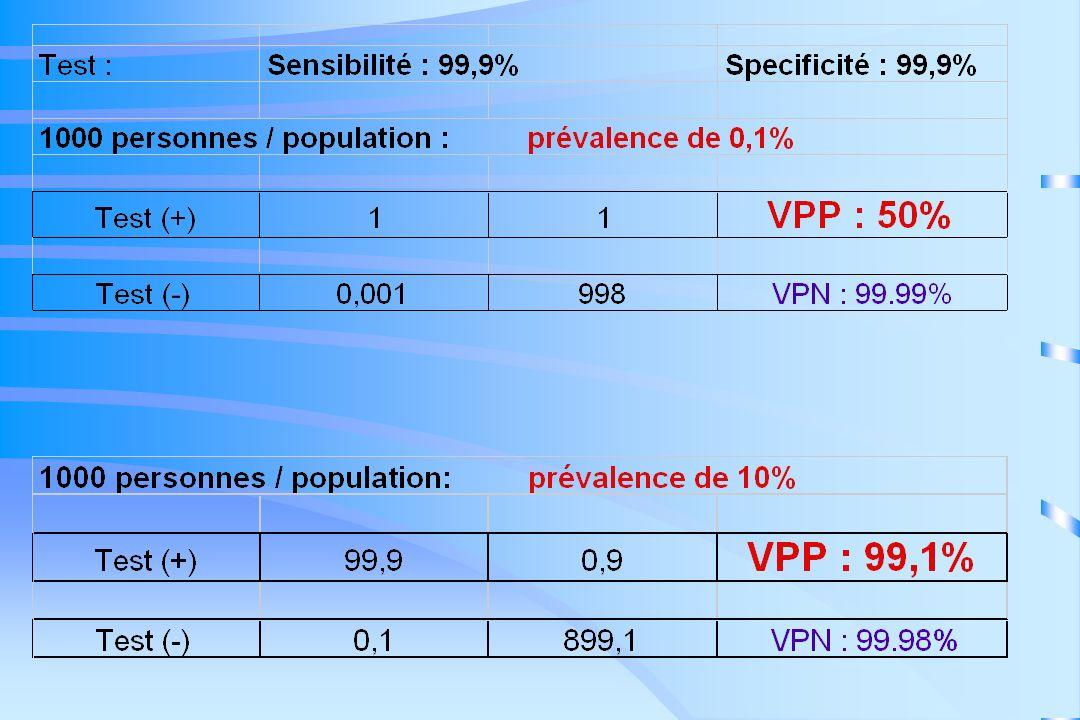 Diagnostic virologique Situations particulières (1) Enfant né de mère séropositive –Anticorps maternels : suivre 18 mois –Méthodes directes : PCR : (+) 1er trimestre antigène p24 culture