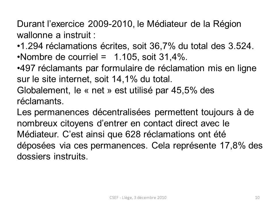 CSEF - Liège, 3 décembre 201010 Durant lexercice 2009-2010, le Médiateur de la Région wallonne a instruit : 1.294 réclamations écrites, soit 36,7% du