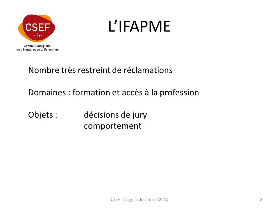 LIFAPME CSEF - Liège, 3 décembre 20108 Nombre très restreint de réclamations Domaines : formation et accès à la profession Objets :décisions de jury comportement