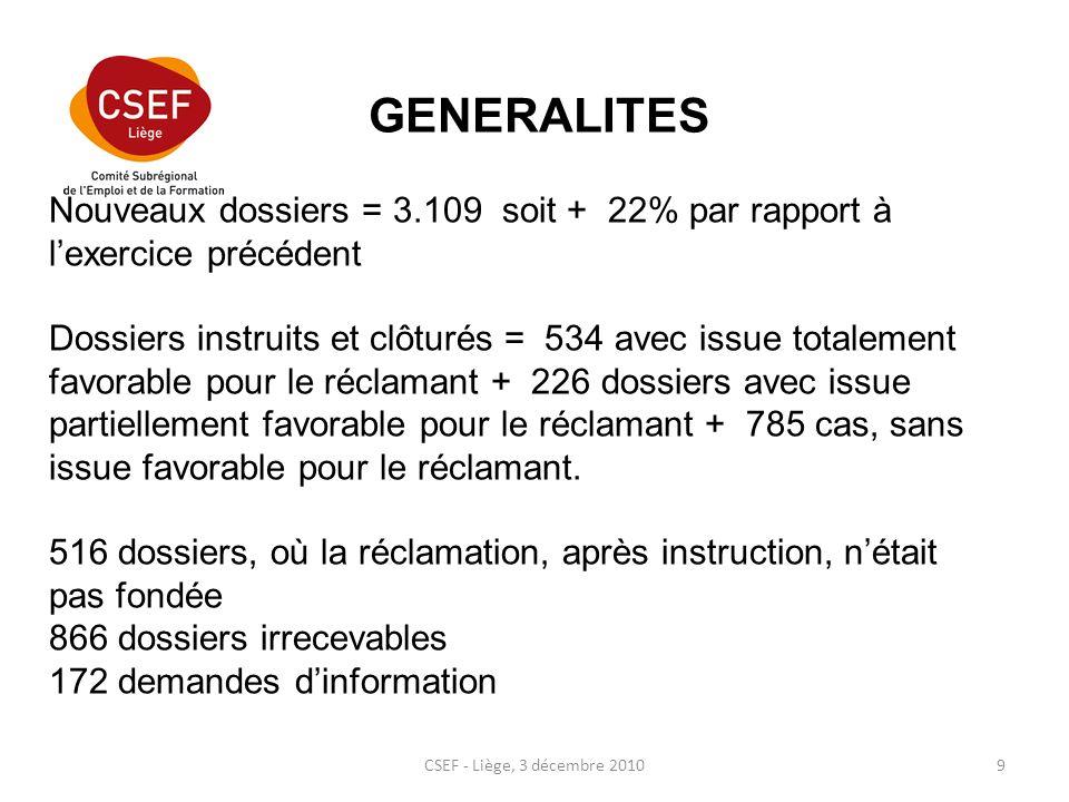 CSEF - Liège, 3 décembre 20109 Nouveaux dossiers = 3.109 soit + 22% par rapport à lexercice précédent Dossiers instruits et clôturés = 534 avec issue totalement favorable pour le réclamant + 226 dossiers avec issue partiellement favorable pour le réclamant + 785 cas, sans issue favorable pour le réclamant.