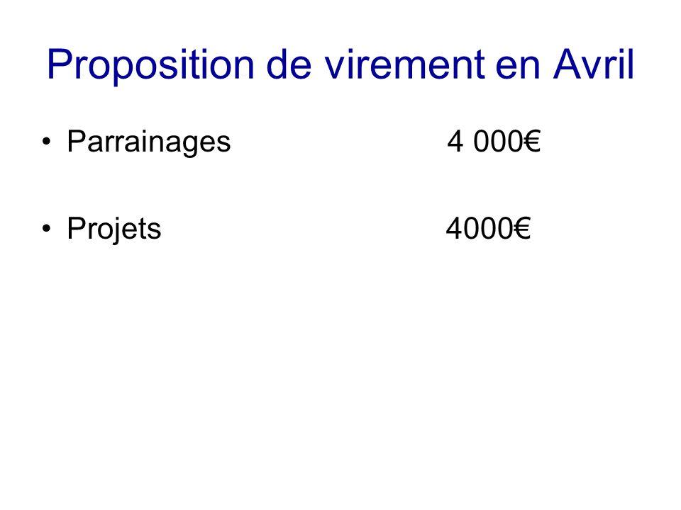 Proposition de virement en Avril Parrainages 4 000 Projets 4000