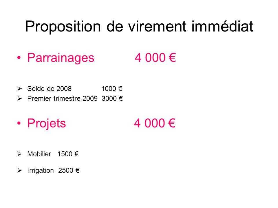 Proposition de virement immédiat Parrainages 4 000 Solde de 2008 1000 Premier trimestre 2009 3000 Projets 4 000 Mobilier 1500 Irrigation 2500