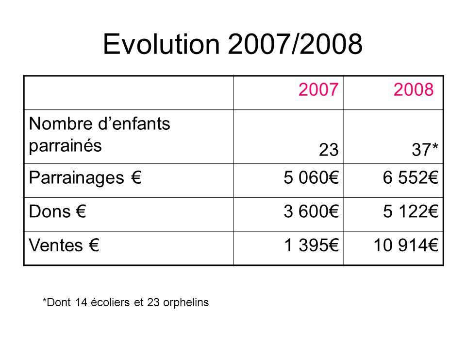 Evolution 2007/2008 2007 2008 Nombre denfants parrainés 2337* Parrainages 5 0606 552 Dons 3 6005 122 Ventes 1 39510 914 *Dont 14 écoliers et 23 orphel