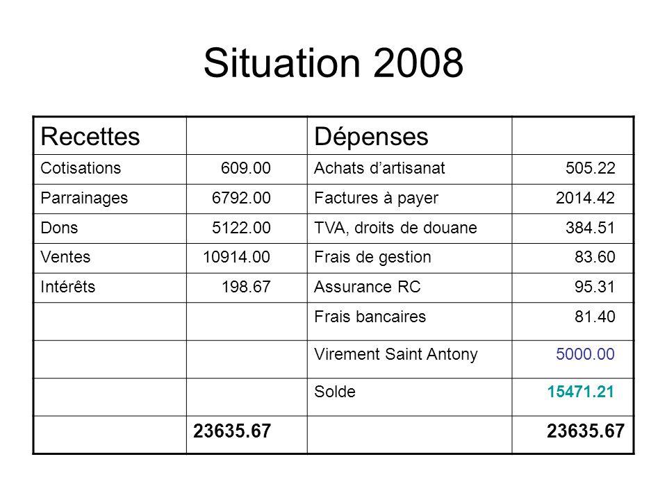 Situation 2008 RecettesDépenses Cotisations 609.00Achats dartisanat 505.22 Parrainages 6792.00Factures à payer 2014.42 Dons 5122.00TVA, droits de doua