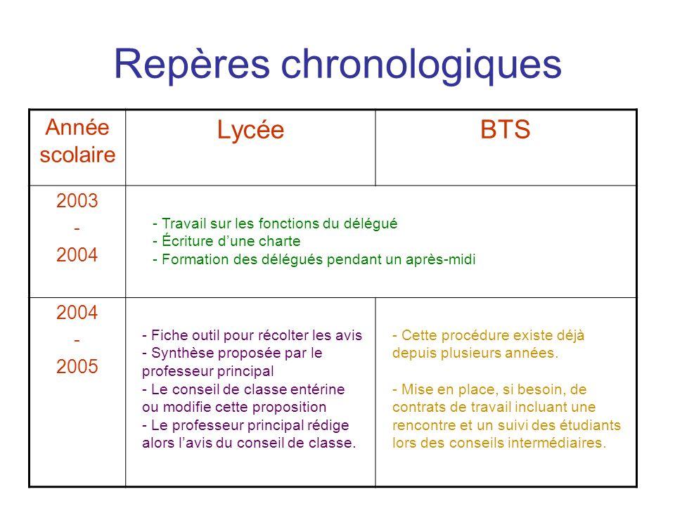 Année scolaire LycéeBTS 2005 - 2006 - 2007 Repères chronologiques - Le professeur principal complète lavis du conseil de classe en formulant un conseil à lattention de lélève.