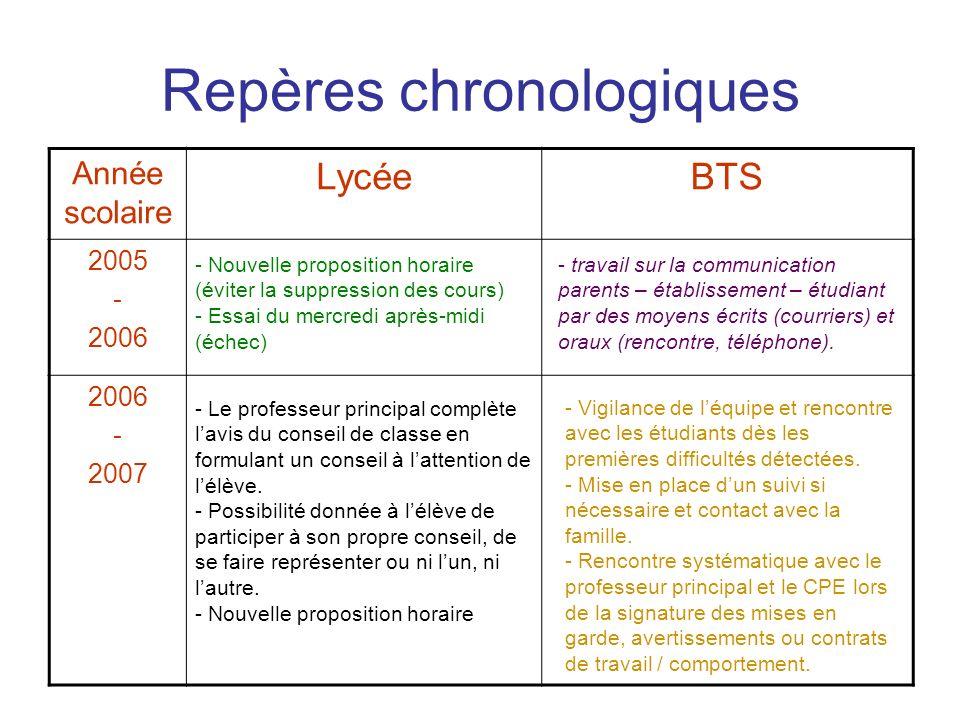 Année scolaire LycéeBTS 2005 - 2006 - 2007 Repères chronologiques - Le professeur principal complète lavis du conseil de classe en formulant un consei