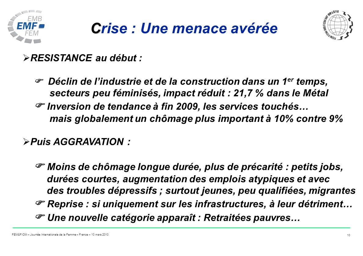 FEM&FIOM – Journée Internationale de la Femme – France – 10 mars 2010 10 C Crise : Une menace avérée RESISTANCE au début : Déclin de lindustrie et de