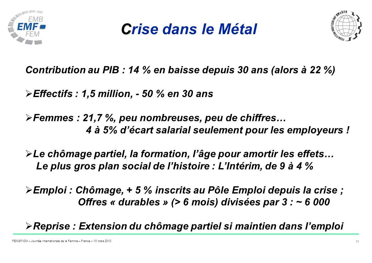 FEM&FIOM – Journée Internationale de la Femme – France – 10 mars 2010 11 C Crise dans le Métal Contribution au PIB : 14 % en baisse depuis 30 ans (alo