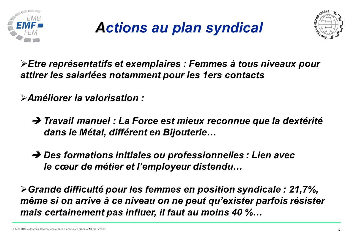 FEM&FIOM – Journée Internationale de la Femme – France – 10 mars 2010 13 A Actions au plan syndical Etre représentatifs et exemplaires : Femmes à tous