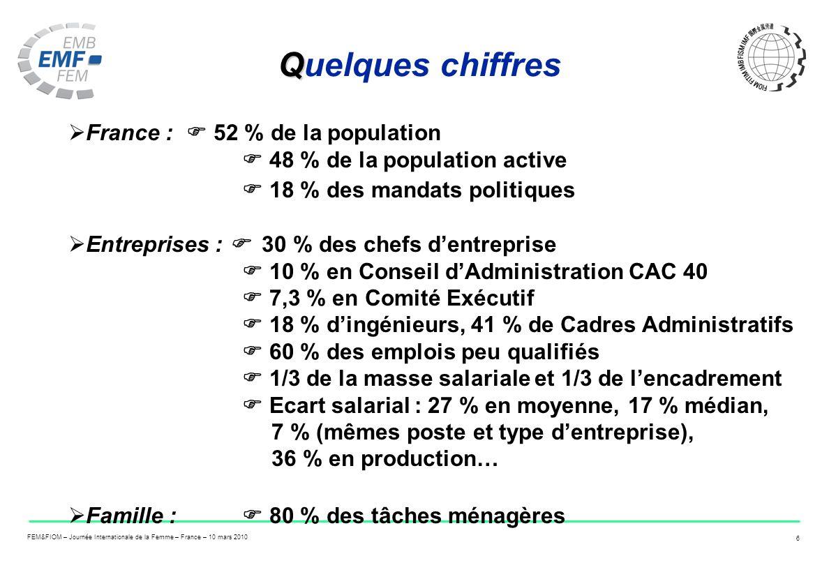 FEM&FIOM – Journée Internationale de la Femme – France – 10 mars 2010 6 Q Quelques chiffres France : 52 % de la population 48 % de la population activ
