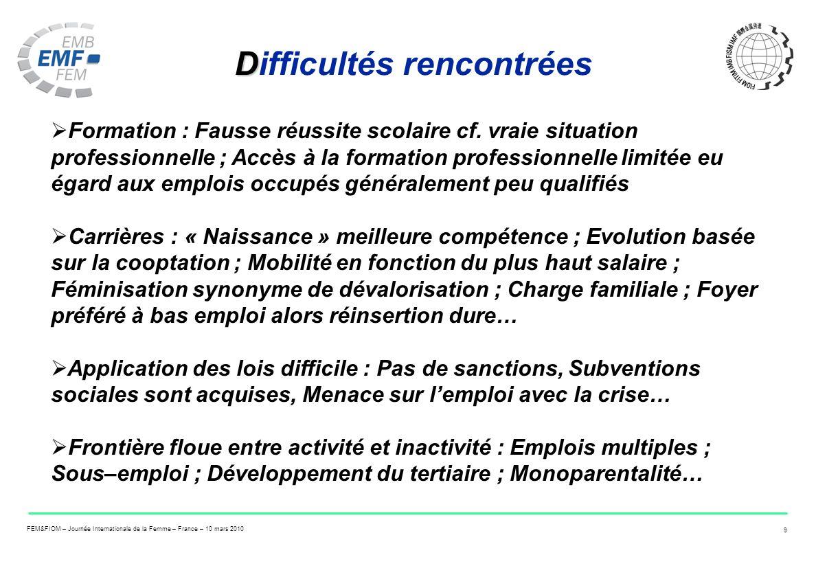 FEM&FIOM – Journée Internationale de la Femme – France – 10 mars 2010 9 D Difficultés rencontrées Formation : Fausse réussite scolaire cf. vraie situa