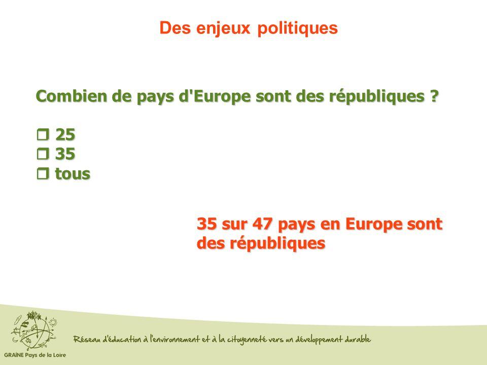 Des enjeux politiques Combien de pays d'Europe sont des républiques ? 25 25 35 35 tous tous 35 sur 47 pays en Europe sont des républiques