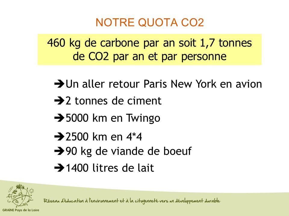 NOTRE QUOTA CO2 460 kg de carbone par an soit 1,7 tonnes de CO2 par an et par personne 2 tonnes de ciment 5000 km en Twingo 2500 km en 4*4 90 kg de vi