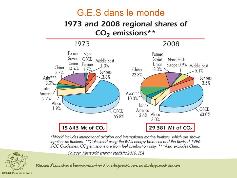 G.E.S dans le monde Source: Keyworld energy statistic 2010, IEA