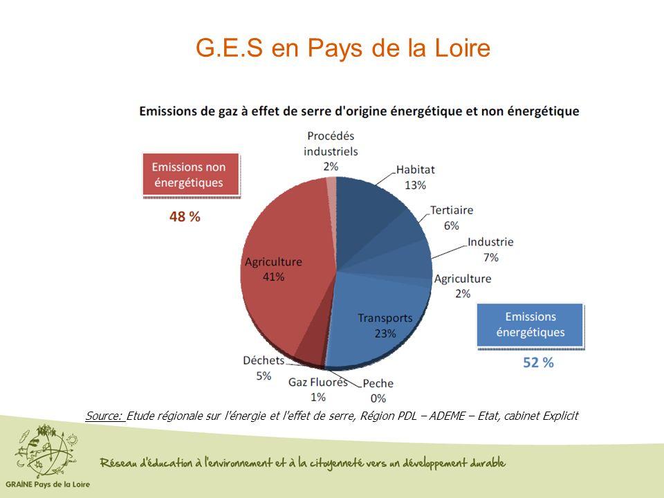 G.E.S en Pays de la Loire Source: Etude régionale sur l'énergie et l'effet de serre, Région PDL – ADEME – Etat, cabinet Explicit