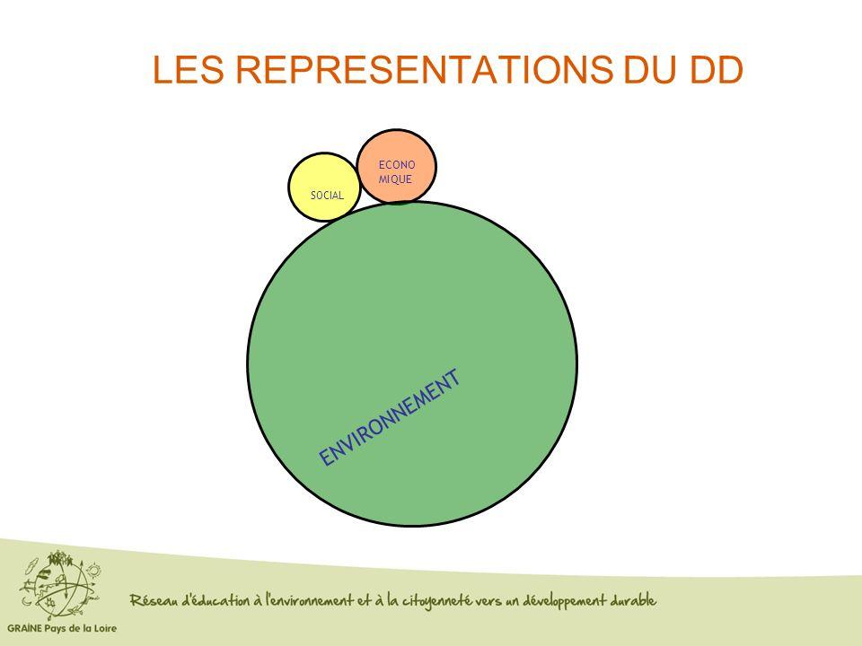 LES REPRESENTATIONS DU DD ECONO MIQUE SOCIAL ENVIRONNEMENT