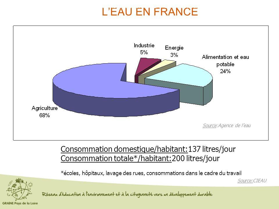 LEAU EN FRANCE Consommation domestique/habitant:137 litres/jour Consommation totale*/habitant:200 litres/jour *écoles, hôpitaux, lavage des rues, cons