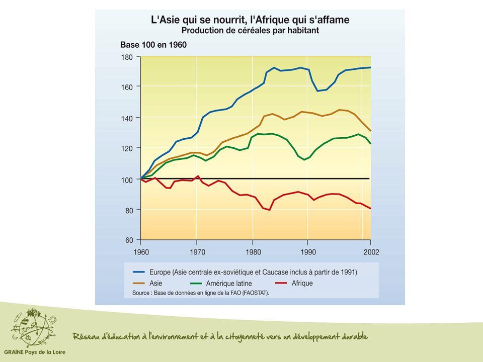 MORTALITE DANS LE MONDE Source: OMS statistiques sanitaires mondiales 2008
