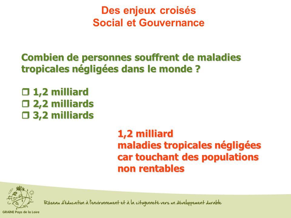 Des enjeux croisés Social et Gouvernance Combien de personnes souffrent de maladies tropicales négligées dans le monde ? 1,2 milliard 1,2 milliard 2,2