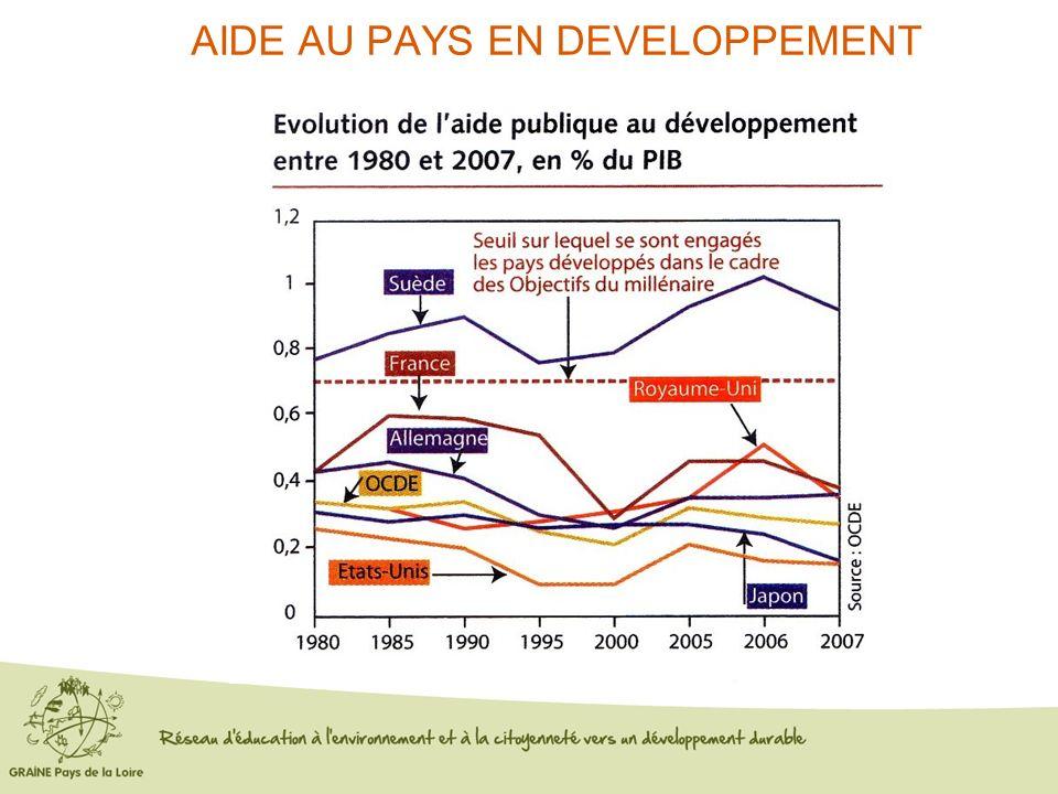 AIDE AU PAYS EN DEVELOPPEMENT