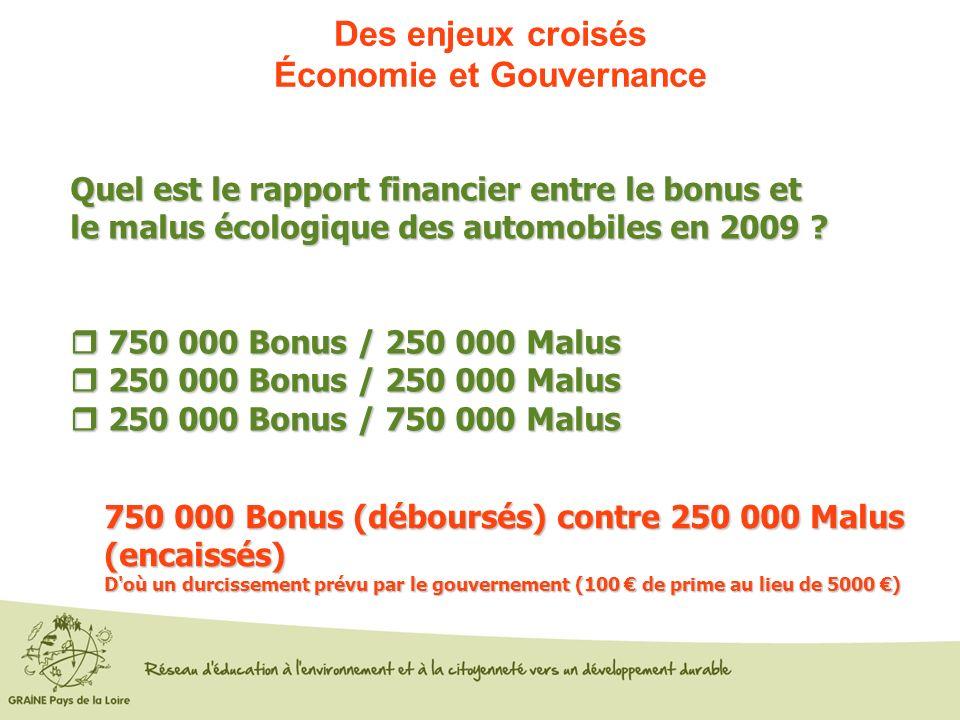 Des enjeux croisés Économie et Gouvernance Quel est le rapport financier entre le bonus et le malus écologique des automobiles en 2009 ? 750 000 Bonus