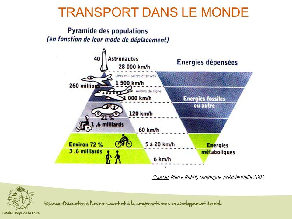 Source: Pierre Rabhi, campagne présidentielle 2002 TRANSPORT DANS LE MONDE