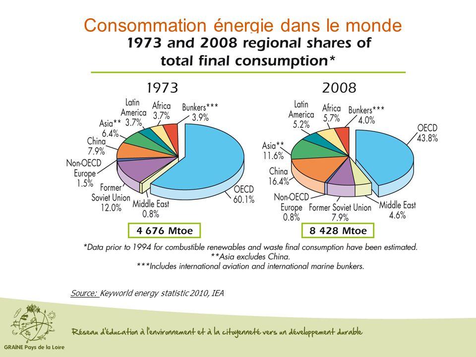 Consommation énergie dans le monde Source: Keyworld energy statistic 2010, IEA