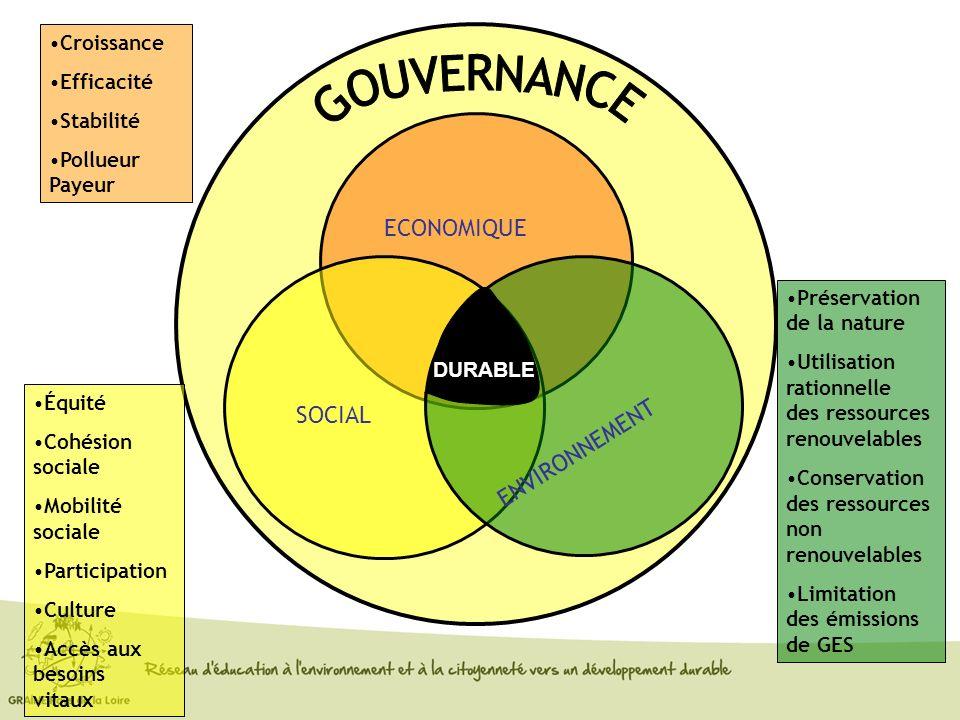 ECONOMIQUE Croissance Efficacité Stabilité Pollueur Payeur SOCIAL Équité Cohésion sociale Mobilité sociale Participation Culture Accès aux besoins vit