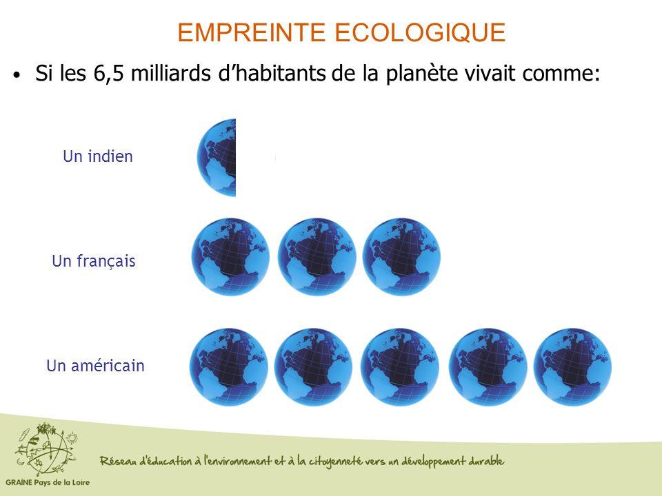 Si les 6,5 milliards dhabitants de la planète vivait comme: Un français Un indien Un américain EMPREINTE ECOLOGIQUE