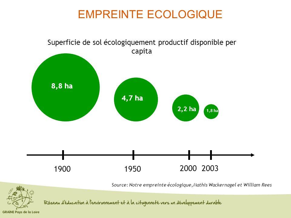 Source: Notre empreinte écologique,Mathis Wackernagel et William Rees 19001950 20002003 8,8 ha Superficie de sol écologiquement productif disponible p