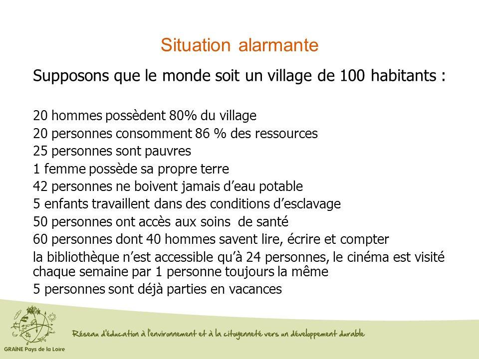 Situation alarmante Supposons que le monde soit un village de 100 habitants : 20 hommes possèdent 80% du village 20 personnes consomment 86 % des ress