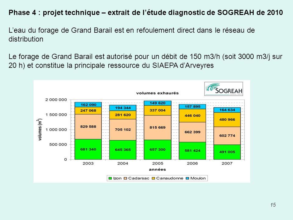 15 Phase 4 : projet technique – extrait de létude diagnostic de SOGREAH de 2010 Leau du forage de Grand Barail est en refoulement direct dans le résea