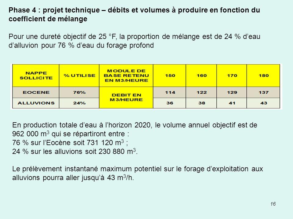 16 Phase 4 : projet technique – débits et volumes à produire en fonction du coefficient de mélange Pour une dureté objectif de 25 °F, la proportion de