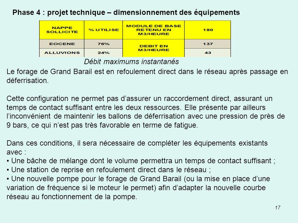17 Phase 4 : projet technique – dimensionnement des équipements Débit maximums instantanés Le forage de Grand Barail est en refoulement direct dans le