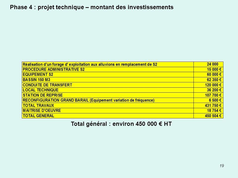 19 Phase 4 : projet technique – montant des investissements Total général : environ 450 000 HT