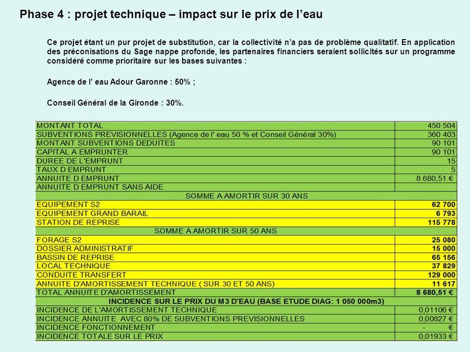 20 Phase 4 : projet technique – impact sur le prix de leau Incidence denviron 0,01933 /m3 présentation du 21/05/2013 Ce projet étant un pur projet de
