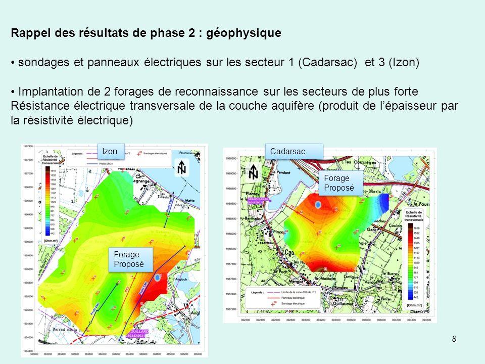8 Rappel des résultats de phase 2 : géophysique sondages et panneaux électriques sur les secteur 1 (Cadarsac) et 3 (Izon) Implantation de 2 forages de
