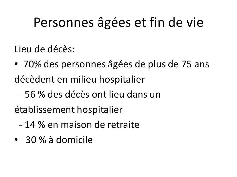 Personnes âgées et fin de vie Lieu de décès: 70% des personnes âgées de plus de 75 ans décèdent en milieu hospitalier - 56 % des décès ont lieu dans u