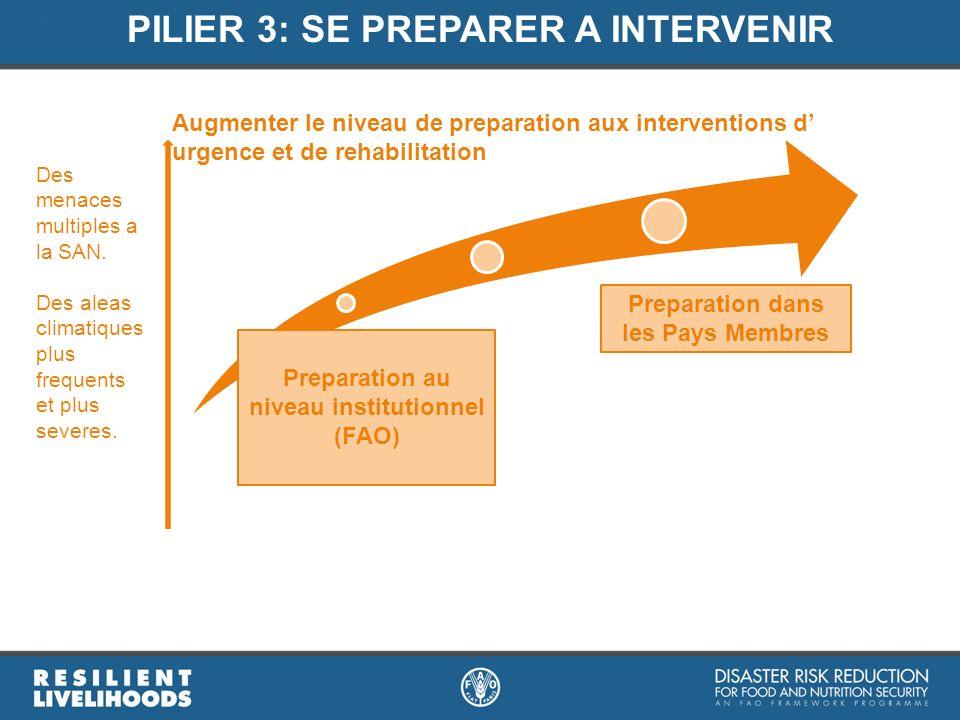 PILIER 3: SE PREPARER A INTERVENIR Des menaces multiples a la SAN. Des aleas climatiques plus frequents et plus severes. Augmenter le niveau de prepar
