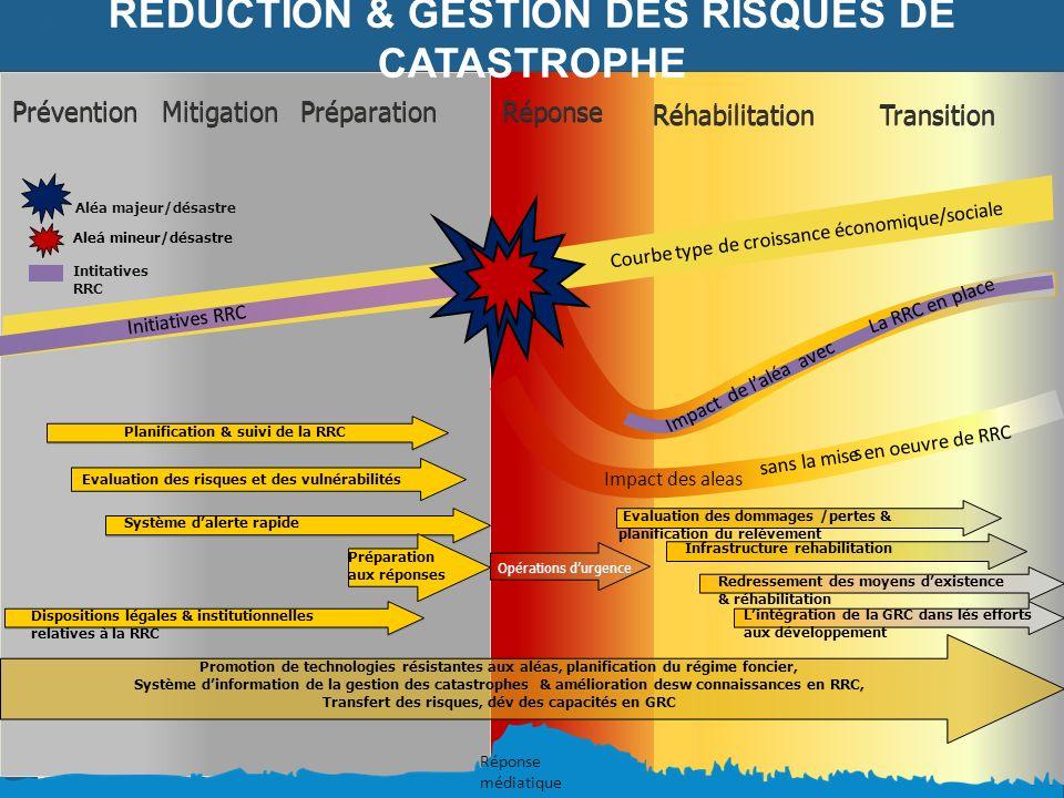 Prévention Mitigation Préparation Courbe type de croissance économique/sociale REDUCTION & GESTION DES RISQUES DE CATASTROPHE Opérations durgence Réha