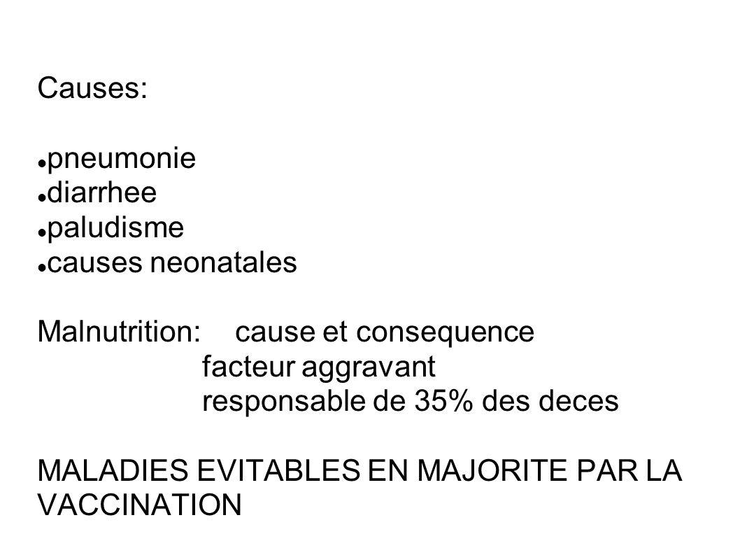 Causes: pneumonie diarrhee paludisme causes neonatales Malnutrition: cause et consequence facteur aggravant responsable de 35% des deces MALADIES EVITABLES EN MAJORITE PAR LA VACCINATION