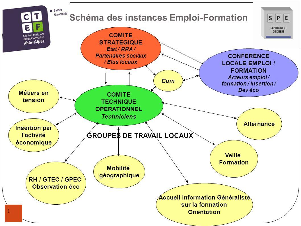 1 Schéma des instances Emploi-Formation COMITE TECHNIQUE OPERATIONNEL Techniciens COMITE STRATEGIQUE Etat / RRA / Partenaires sociaux / Elus locaux GR