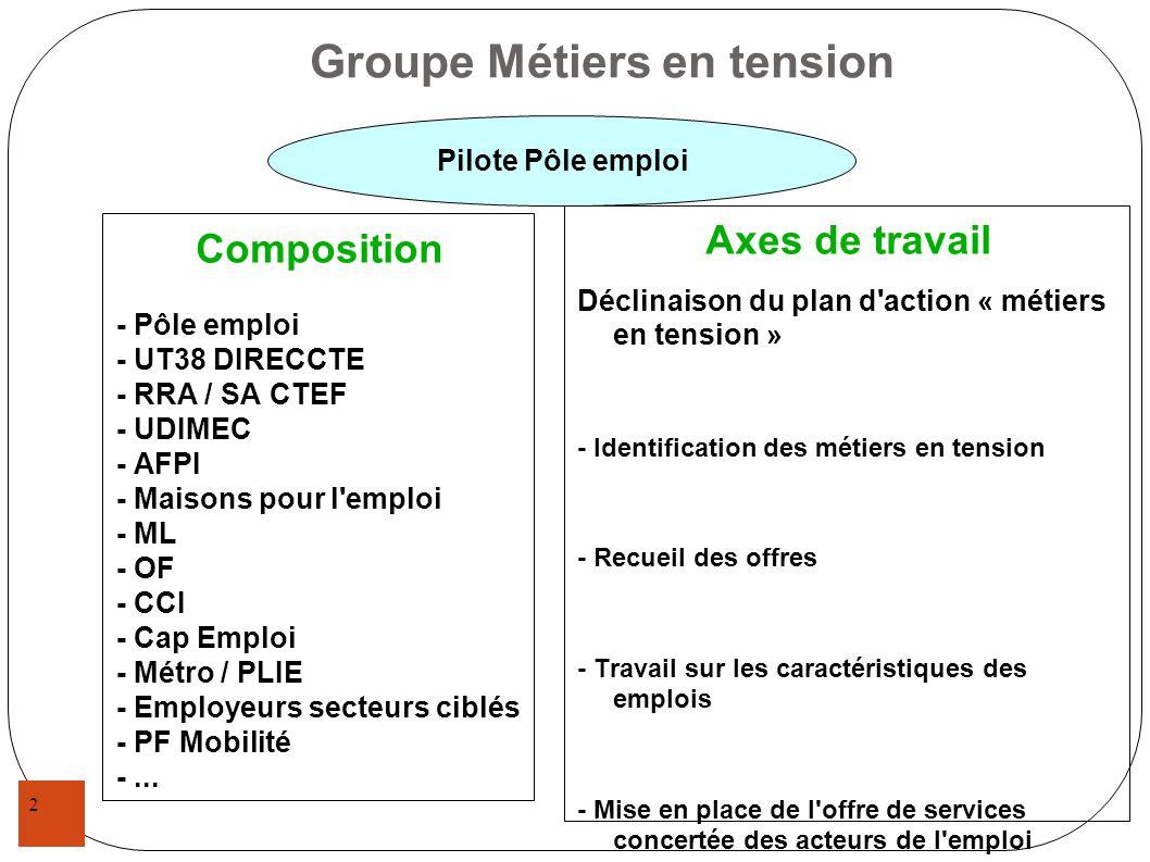 2 Groupe Métiers en tension Composition - Pôle emploi - UT38 DIRECCTE - RRA / SA CTEF - UDIMEC - AFPI - Maisons pour l'emploi - ML - OF - CCI - Cap Em