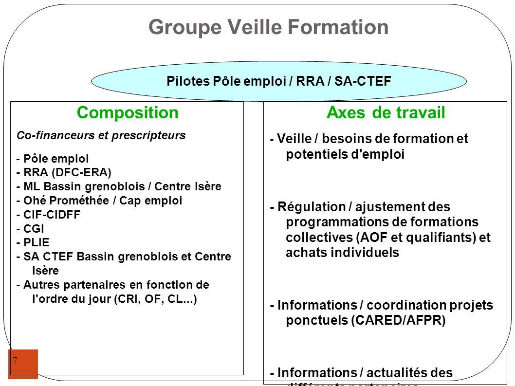 7 Groupe Veille Formation Composition Co-financeurs et prescripteurs - Pôle emploi - RRA (DFC-ERA) - ML Bassin grenoblois / Centre Isère - Ohé Prométh