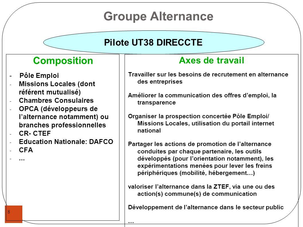 8 Groupe Alternance Composition - Pôle Emploi - Missions Locales (dont référent mutualisé) - Chambres Consulaires - OPCA (développeurs de lalternance
