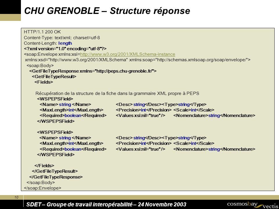 10 SDET – Groupe de travail interopérabilité – 24 Novembre 2003 HTTP/1.1 200 OK Content-Type: text/xml; charset=utf-8 Content-Length: length <soap:Env