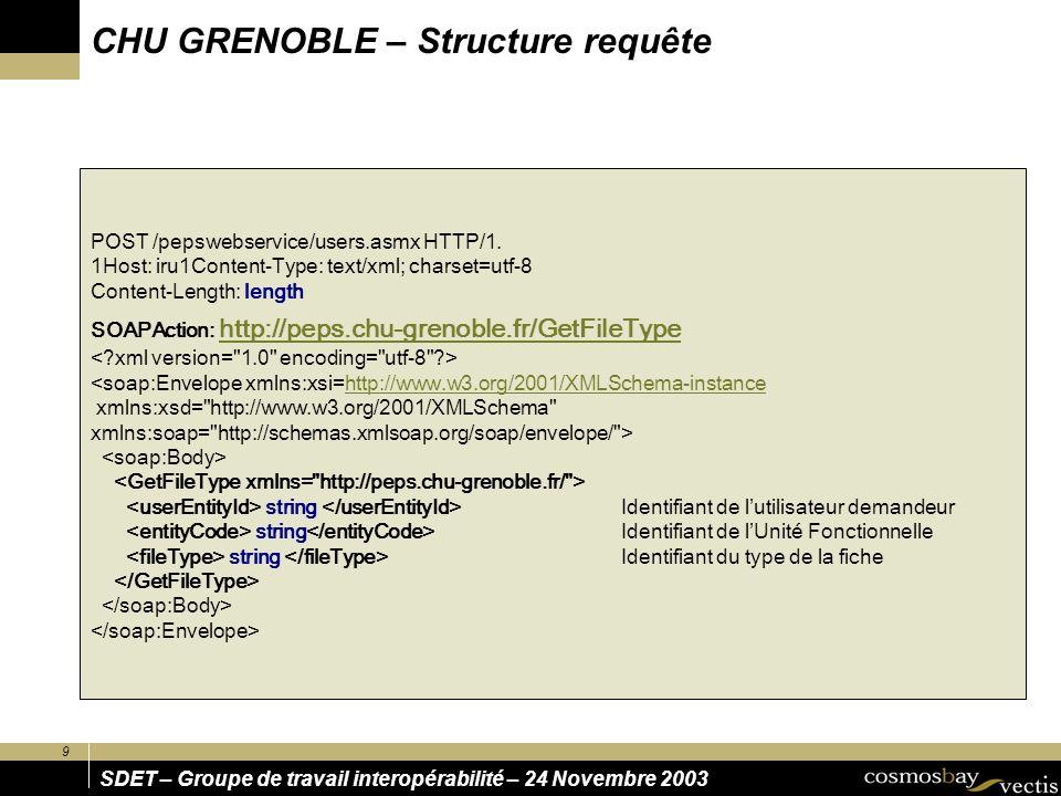 10 SDET – Groupe de travail interopérabilité – 24 Novembre 2003 HTTP/1.1 200 OK Content-Type: text/xml; charset=utf-8 Content-Length: length <soap:Envelope xmlns:xsi=http://www.w3.org/2001/XMLSchema-instance http://www.w3.org/2001/XMLSchema-instance xmlns:xsd= http://www.w3.org/2001/XMLSchema xmlns:soap= http://schemas.xmlsoap.org/soap/envelope/ > Récupération de la structure de la fiche dans la grammaire XML propre à PEPS string string string int int int boolean string string string string int int int boolean string CHU GRENOBLE – Structure réponse