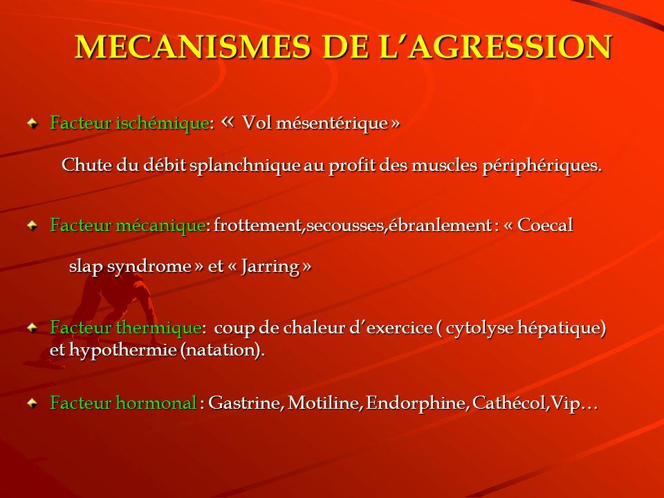 MECANISMES DE LAGRESSION Facteur ischémique: « Vol mésentérique » Chute du débit splanchnique au profit des muscles périphériques. Chute du débit spla