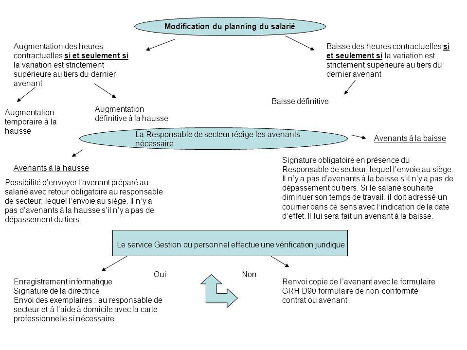 Rédaction dun CDD si et seulement si aucun salarié CDI est disponible par le Responsable de secteur Remplacement Accroissement temporaire dactivité Dans lattente de recrutement (salarié CDI bientôt disponible) Terme précisTerme imprécis - Congés payés - Congé maternité - Congé parental - Maladie Date à date Indication de la durée sur la période (barrer mensuelle) plusieurs interventions par CDD - Maladie Prolongation du CDD Jusquau retour du salarié Indication de la durée mensuelle 1 seul bénéficiaire par CDD Terme précisTerme imprécis Prolongation possible sans refaire de CDD pour 9 mois maximum avec une durée minimale de 8 jours Indication de la durée mensuelle 1 seul bénéficiaire par CDD De date à date Si prolongation de la situation Refaire un CDD 1 renouvellement possible Indication de la durée de la période (barrer mensuelle) Plusieurs bénéficiaires par CDD Si arrêt de lintervention, prévenir la technicienne pour lenvoi du courrier au salarié Interdiction Risques juridiques ATTENTION pour terme imprécis!!!.