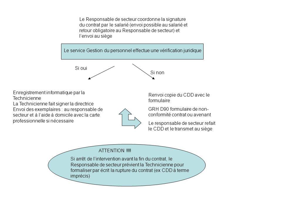 Le Responsable de secteur coordonne la signature du contrat par le salarié (envoi possible au salarié et retour obligatoire au Responsable de secteur)